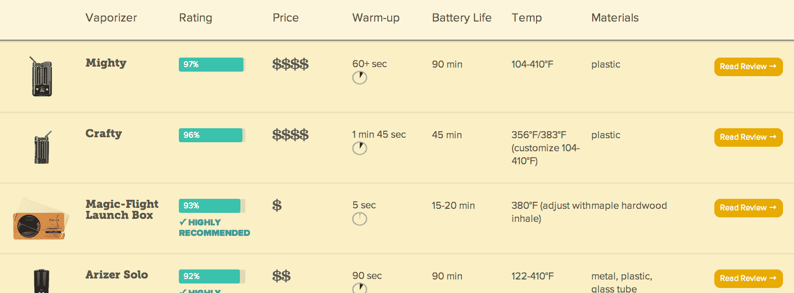 Comparison chart of vaporizer stats: compare battery life, price, charge time, etc.